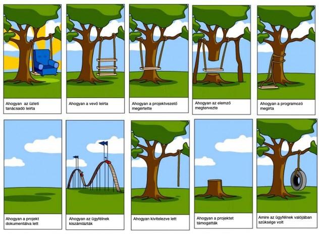 Egy projekt félreértése